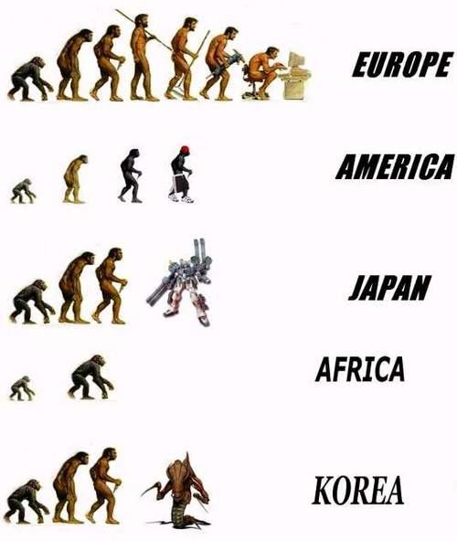 Эволюция в разных частях земли